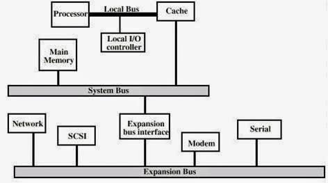 MULTIPLE BUS HIERARCHIES ~ COMPUTER ARCHITECTURE
