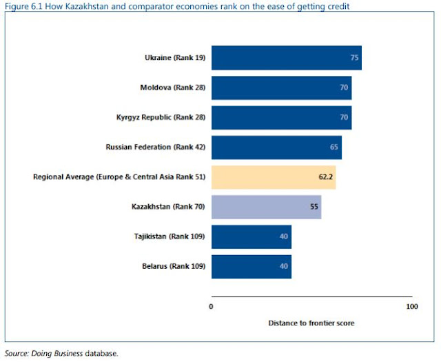 Kazakhstan and Comparator Economies Ranking - Getting Credit