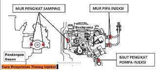 Penyetelan Timing Injeksi Mesin Diesel
