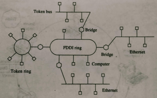 What is Fiber Distributed Data Interface (FDDI)