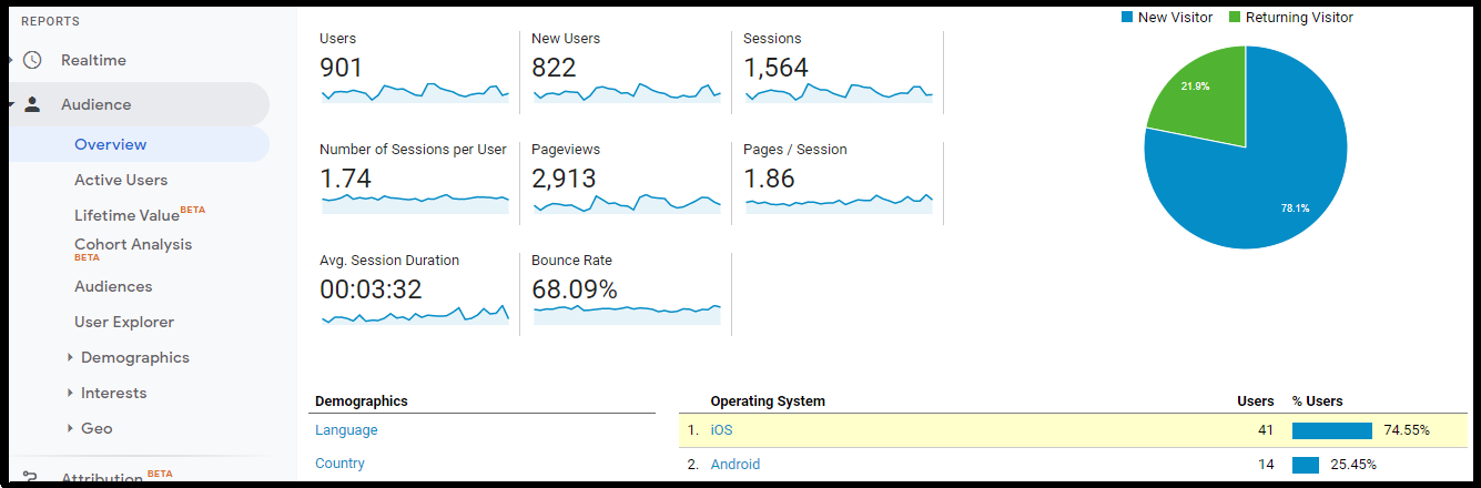 Monthly Traffic