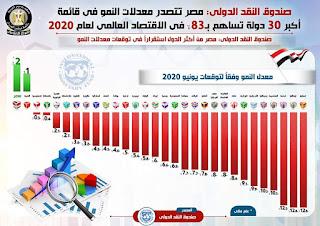 صندوق النقد الدولي: مصر تتصدر معدلات النمو في قائمة أكبر 30 دولة تساهم بـ 83% في الاقتصاد العالمي