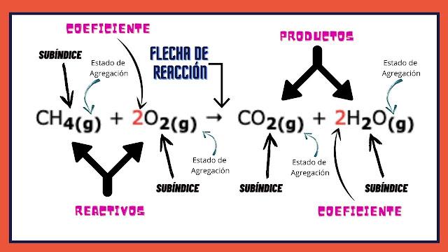 Partes de una reacción química