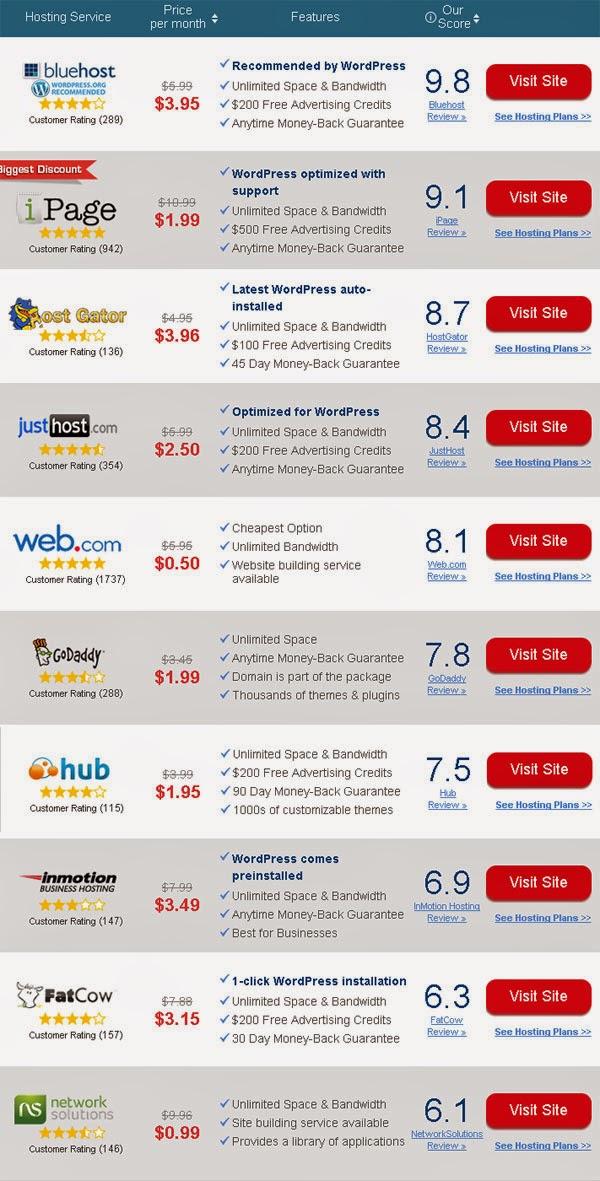 """أفضل عشر شركات إستضافة عالمية لمواقع """"الووردبرس"""""""