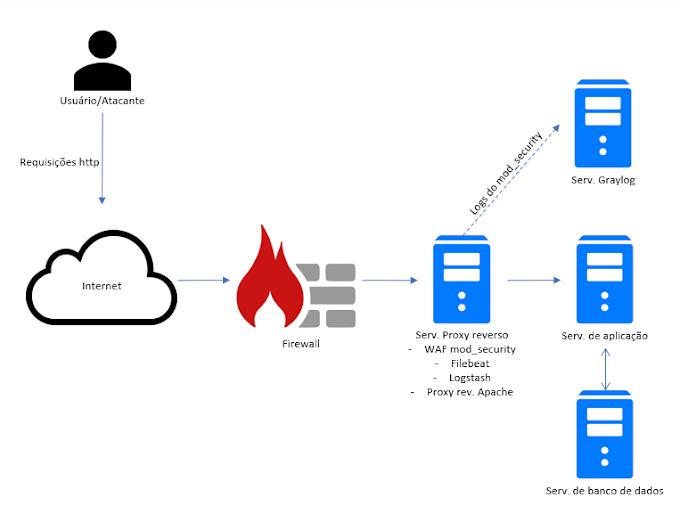 Implementação de WAF mod_security e integração com Graylog utilizando Filebeat e Logstash