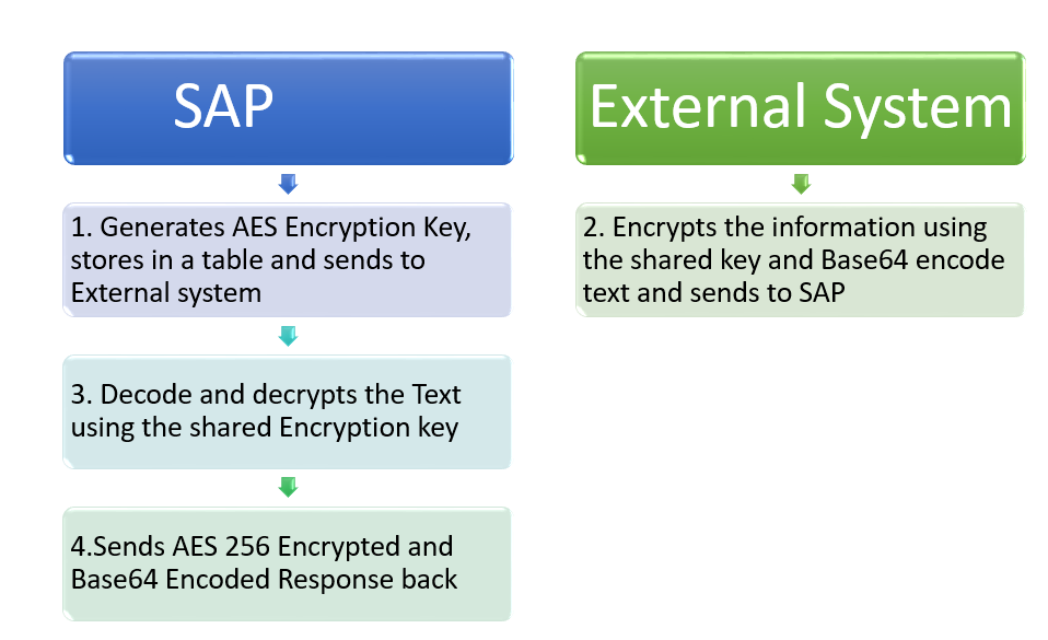 SAP ABAP Central: AES Encryption in ABAP