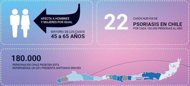 Primer estudio de incidencia de psoriasis en Chile