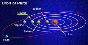 Pluto and Neptune orbit comparison