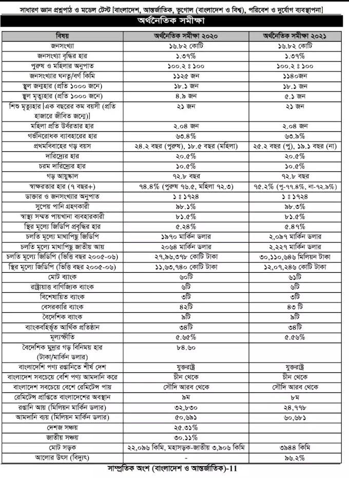 অর্থনৈতিক সমীক্ষা ২০২১ সাধারণ জ্ঞান অর্থনৈতিক সমীক্ষা ২০২০-২০২১