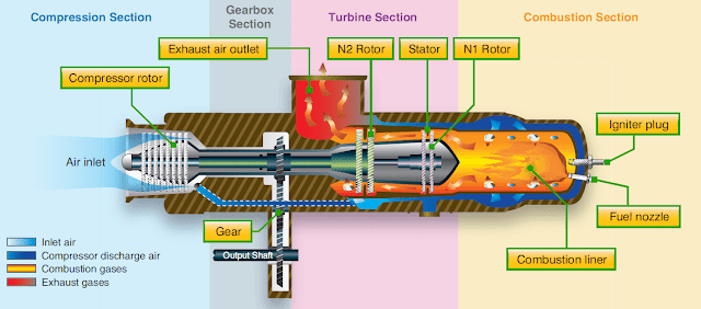 Turbine Engines of helicopter