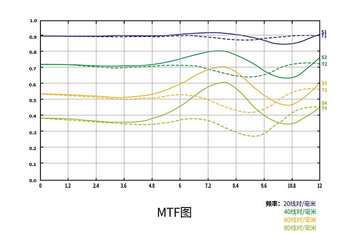 MTF-график объектива 7Artisans 7.5mm f/2.8 II