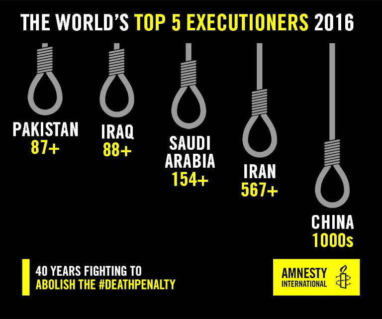 Países que mais aplicaram a pena de morte oficialmente em 2016