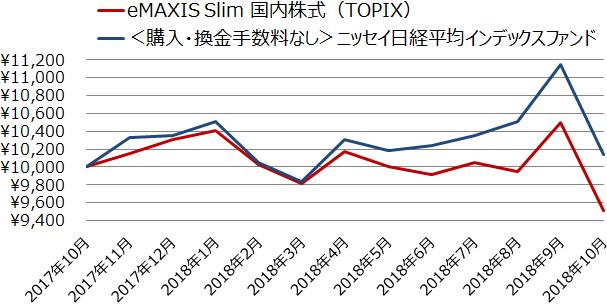 eMAXIS Slim 国内株式(TOPIX)と<購入・換金手数料なし>ニッセイ日経平均インデックスファンドの基準価額の推移