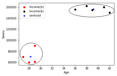 Scatter plot showing two distinct formed out of given dataset.