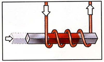 The rod is now replaced by a bar magnet.  When an electric current flows through the coil, the bar magnet is pulled inside the coil.