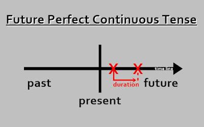 Penjelasan Future Perfect Continuous Tense Paling Mudah Dipahami
