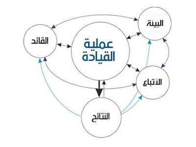 نموذج عملية القيادة - بيزنس بالمصرى