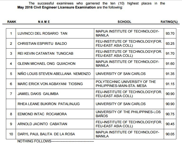 MIT grad tops May 2016 Civil Engineering board exam