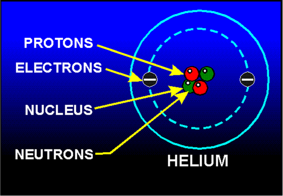 Where Are 3 Subatomic Particles