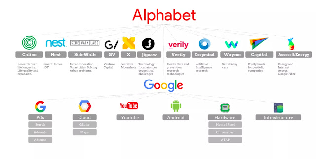 Top 4 Companies Owned by Google
