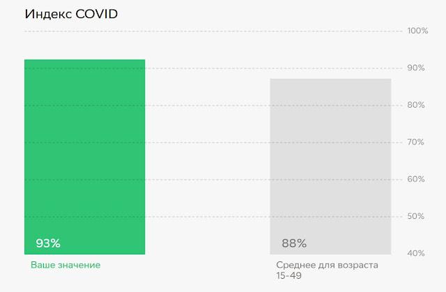 Индекс COVID