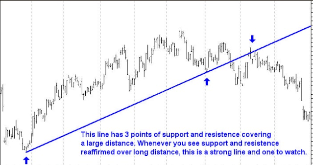 True Support and Resistance