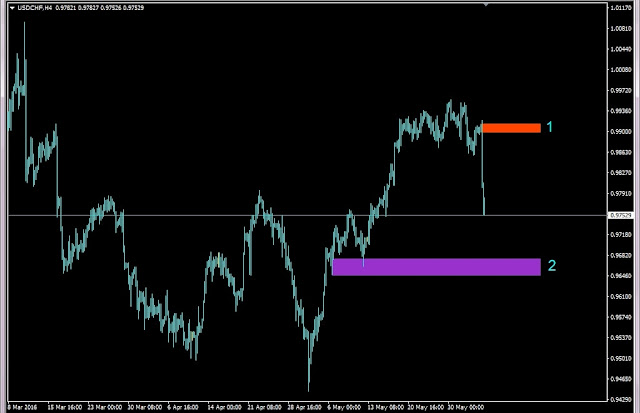 Forex Outlook, Forex Forecast, USDCHF H4 Chart