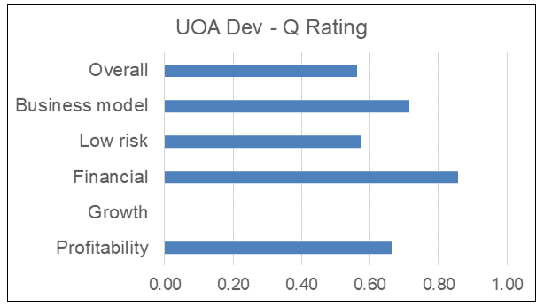 UOA Dev Q Rating