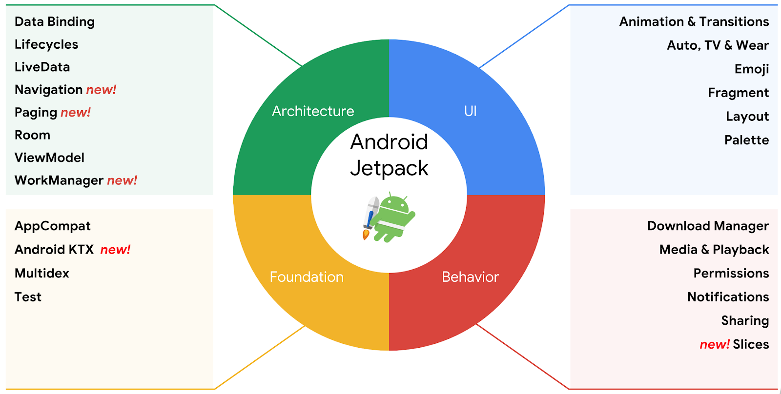 Android Developers Blog: Use Android Jetpack to Accelerate