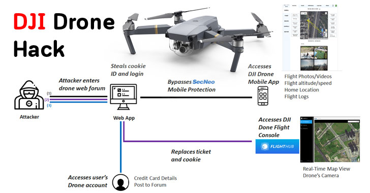 Here's How Hackers Could Have Spied On Your DJI Drone Account
