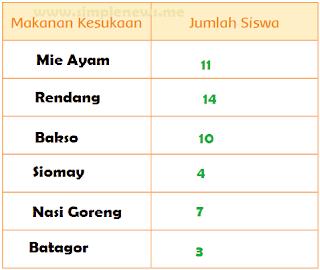 tabel Hasil Pengamatan tentang Makanan Kesukaan Jumlah Siswa www.simplenews.me