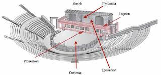 Resultado de imagen de partes del teatro griego