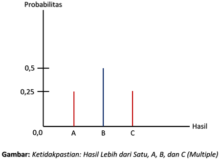 Ketidakpastian: Hasil Lebih dari Satu, A, B, dan C (Multiple)