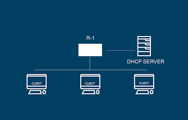 topologi dhcp server