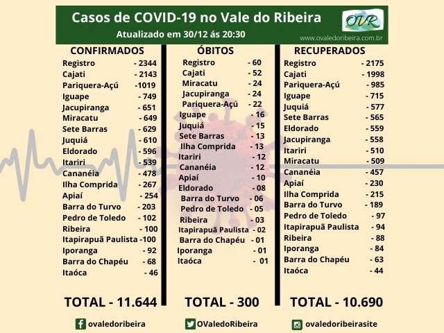 Vale do Ribeira soma 11.644 casos positivos, 10.690 recuperados e 300 mortes do Coronavírus - Covid-19