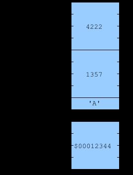Диаграмма трёх переменных I, J и C и указателя P, указывающего на них
