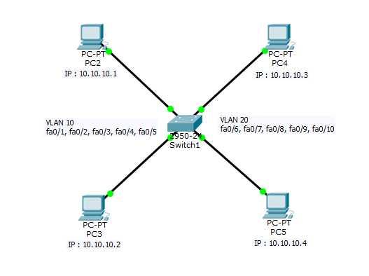 Topologi VLAN di Cisco Packet Tracer