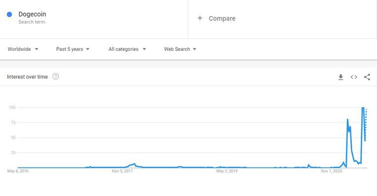 dogecoin google sorgulama grafiği