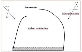 Ilustrasi Pelindung Breakwater