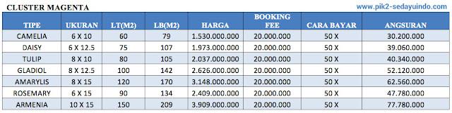 Price list rumah cluster Magenta @ PIK 2