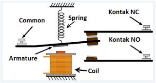 struktur relay