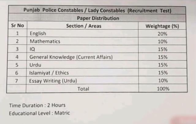 Punjab Police Jobs 2021 written test and syllabus