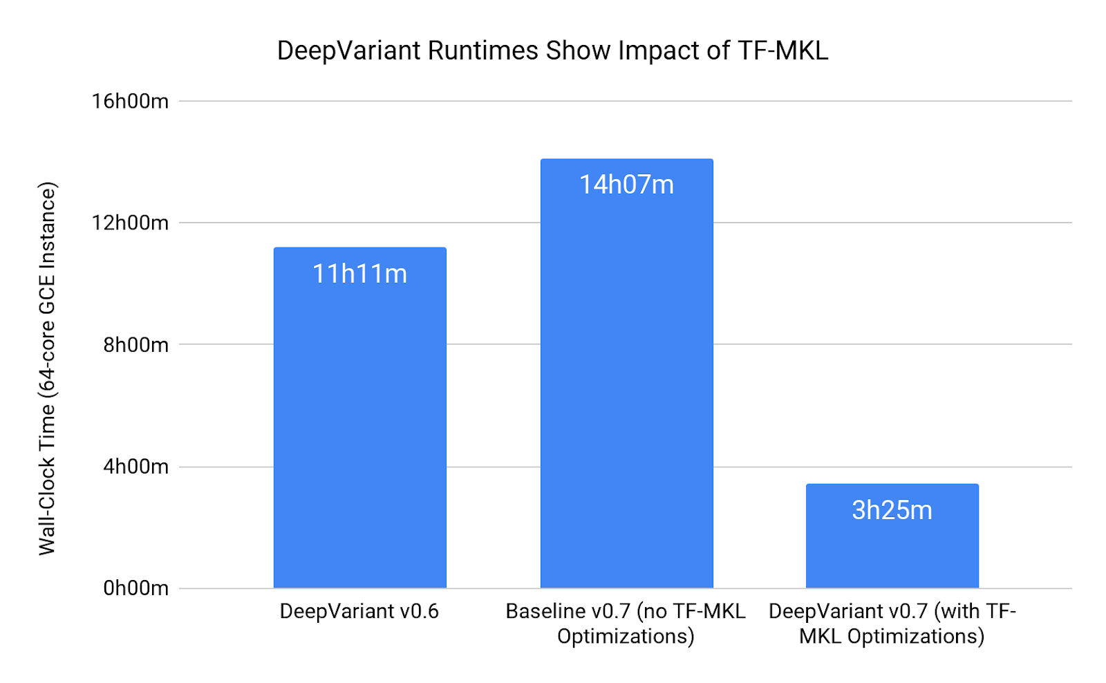 bar graph showing Runtime Speedup in DeepVariant v0.7 by Using TF-MKL
