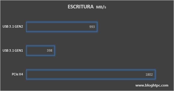 VELOCIDAD DE ESCRITURA AKASA CAJA USB ALUMINIO PARA SSD M.2 NVMe