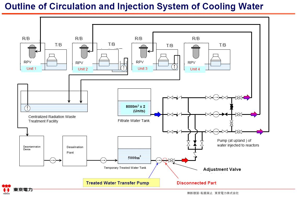 Wiring Diagram Of House Electrics Simple Guide About Gm 25974801 Radio Keeping Up The Appearance Tepco S Water Circulation