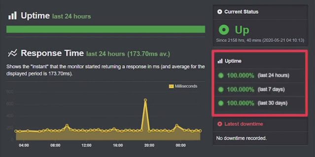 uptime performance test of sitegorund website
