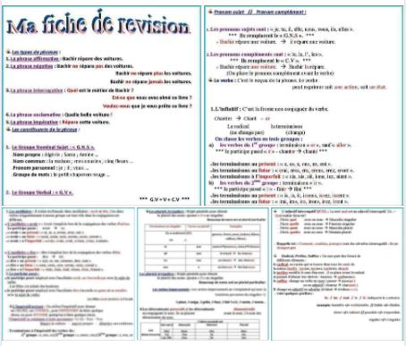 ملخص مهم جدا لقواعد اللغة الفرنسية Un résumé  de la langue française