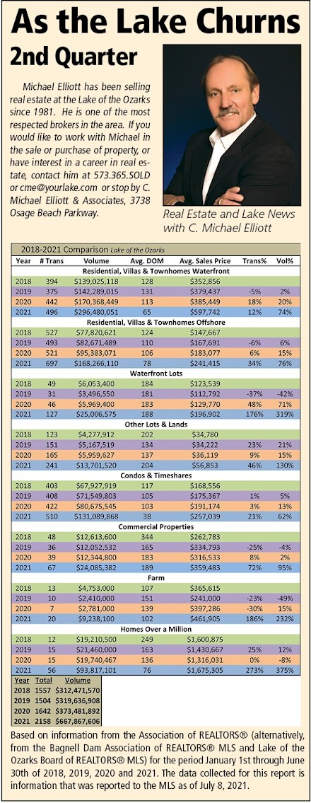 August Lake of the Ozarks Real Estate Update