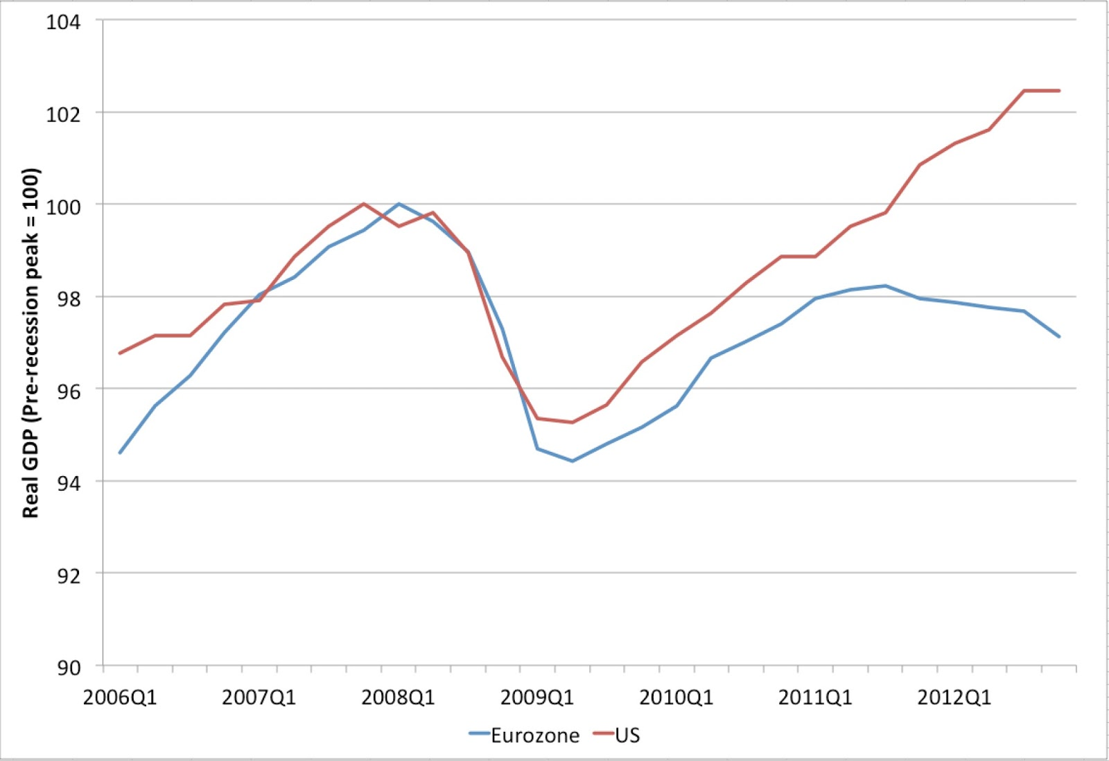 Early Warning: US vs European GDP