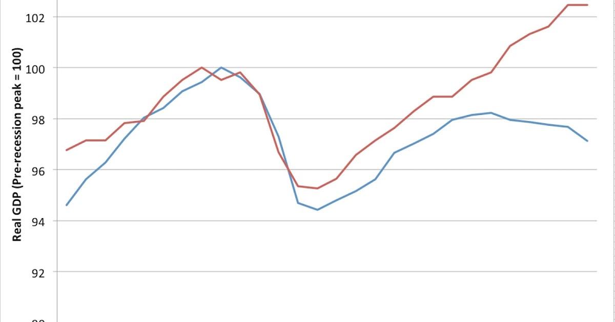 Early Warning: US vs European GDP